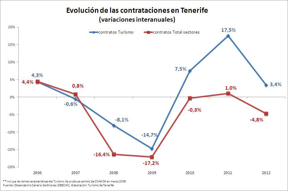 evolucion contrataciones 2006-2012 (variaciones)