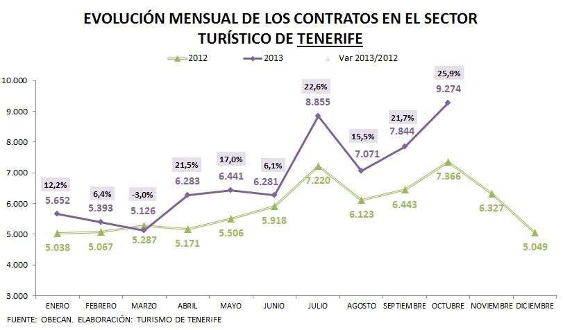 evolución contratos registrados (octubre 2013)