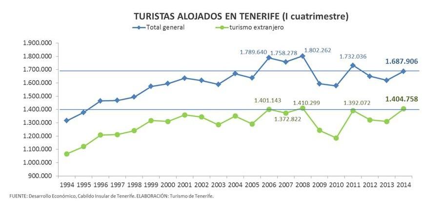 Grafica evolucion turistica I cuatrimestre
