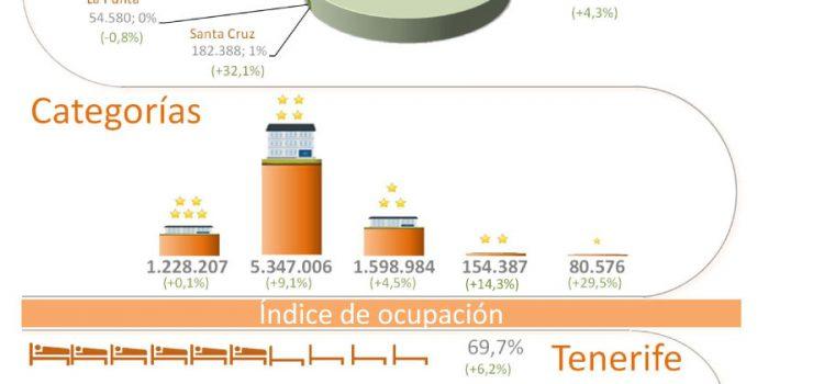 INFOGRAFÍA: Indicadores turísticos de Tenerife  Iº cuatrimestre de 2014
