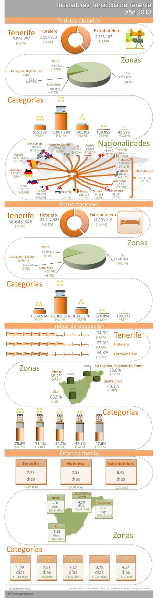 Infografia-Ind-Turisticos-de-Tenerife-2013