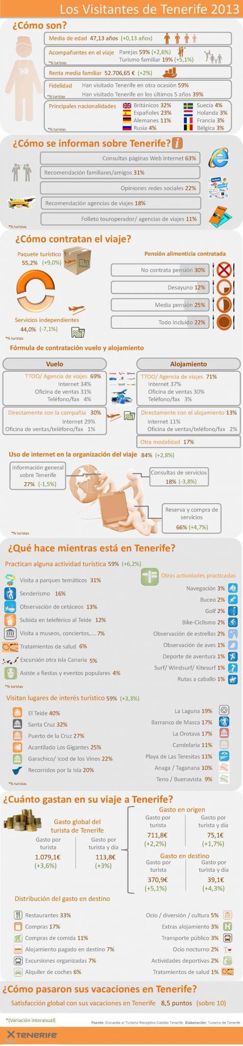 Los Visitantes de Tenerife infografía