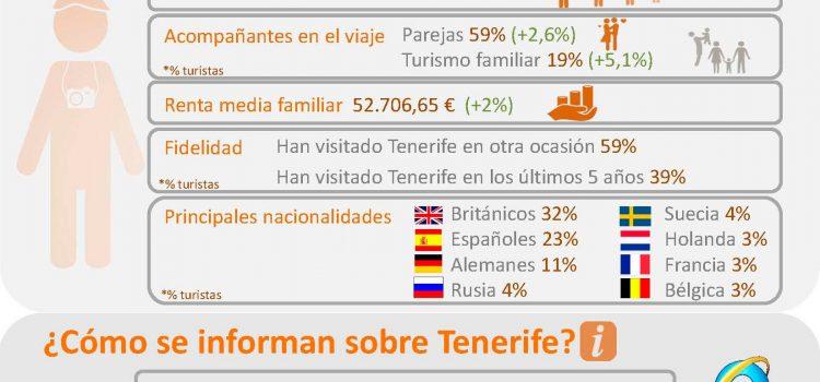 INFOGRAFÍA: Los Visitantes de Tenerife 2013