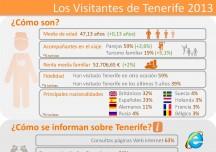 Infografías turísticas de Tenerife