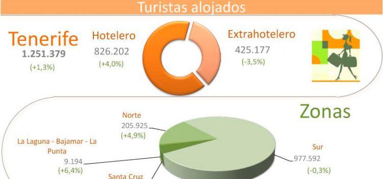 INFOGRAFÍA: Indicadores turísticos de Tenerife marzo acumulado 2014