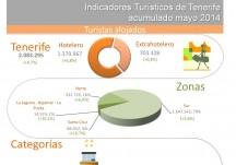 INFOGRAFÍA: Indicadores turísticos de Tenerife acumulado mayo 2014