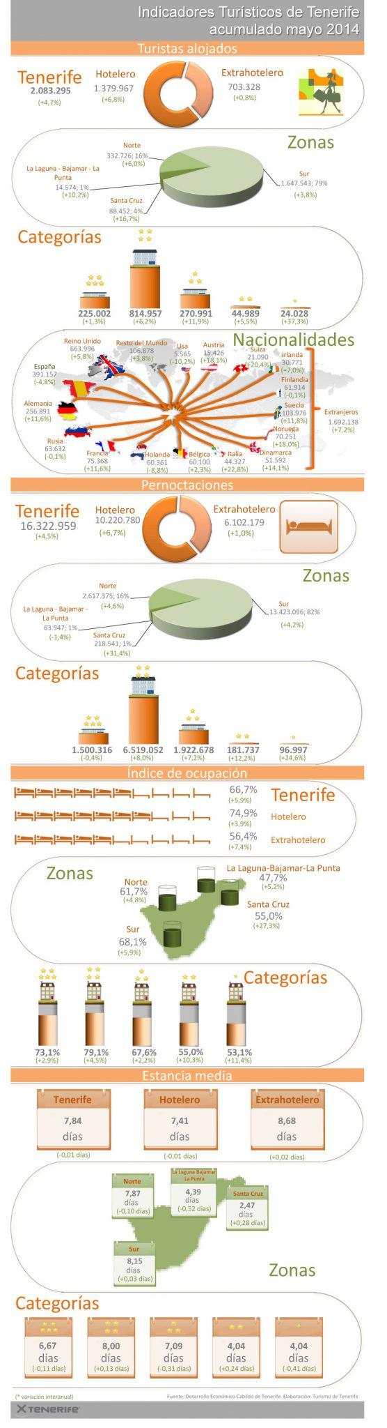 Indicadores-Turisticos-acumulado-mayo-2014