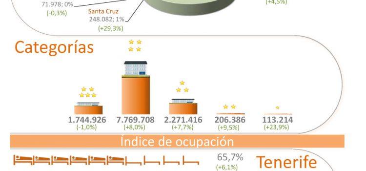 INFOGRAFÍA: Indicadores turísticos de Tenerife I semestre 2014