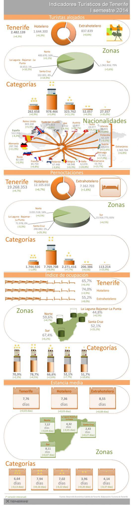 Indicadores-Turisticos-I-semestre-2014