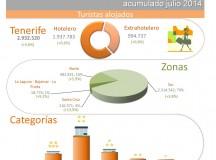 INFOGRAFÍA: Indicadores turísticos de Tenerife acumulado julio 2014