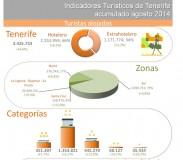 INFOGRAFÍA: Indicadores turísticos de Tenerife acumulado agosto 2014