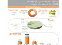 INFOGRAFÍA: Indicadores turísticos de Tenerife acumulado septiembre 2014