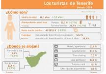 INFOGRAFÍA: Los visitantes de Tenerife verano 2014