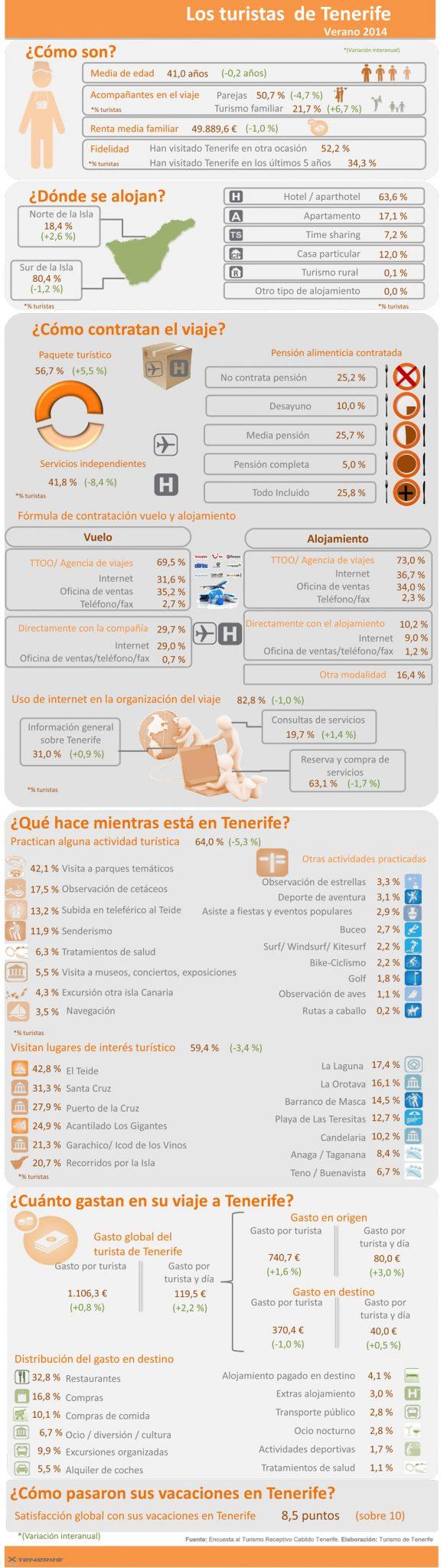 infografia-encuesta-verano