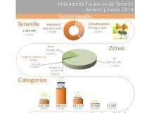 INFOGRAFÍA: Indicadores turísticos de Tenerife verano 2014
