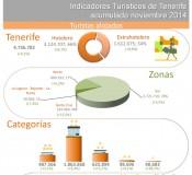 INFOGRAFÍA: Indicadores turísticos de Tenerife acumulado noviembre 2014