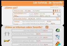 INFOGRAFÍA: Los visitantes de Tenerife invierno 14/15