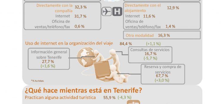 INFOGRAFÍA: Los visitantes de Tenerife 2014