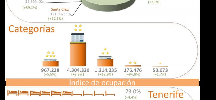 INFOGRAFÍA: Indicadores turísticos de Tenerife verano 2015