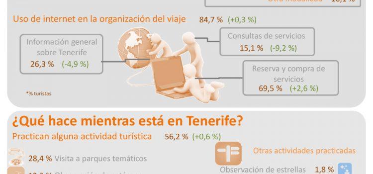 INFOGRAFÍA: Los turistas de Tenerife 2015