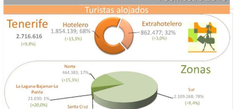 INFOGRAFÍA: Indicadores turísticos de Tenerife I semestre 2016