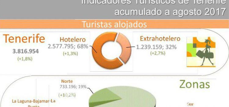INFOGRAFÍA: Indicadores turísticos de Tenerife acumulado agosto 2017