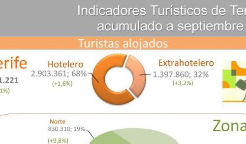 INFOGRAFÍA: Indicadores turísticos de Tenerife acumulado septiembre 2017