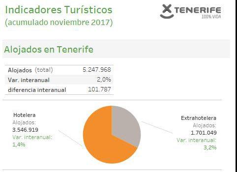 INFOGRAFÍA: Indicadores turísticos de Tenerife acumulado noviembre 2017