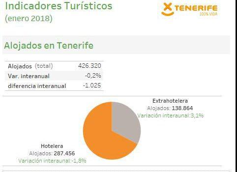 INFOGRAFÍA: Indicadores turísticos de Tenerife enero 2018
