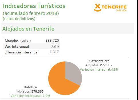 INFOGRAFÍA: Indicadores turísticos de Tenerife (acumulado febrero 2018)