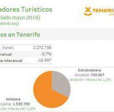 INFOGRAFÍA: Indicadores turísticos de Tenerife (acumulado mayo 2018)