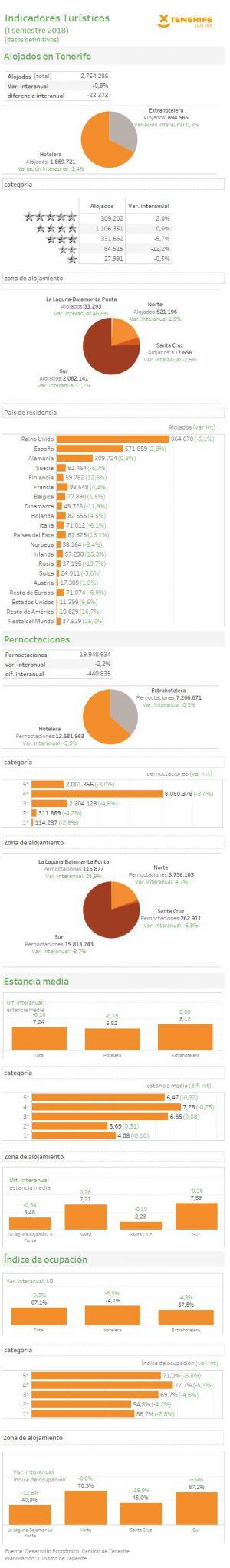 INFOGRAFÍA: Indicadores turísticos de Tenerife (I semestre 2018)