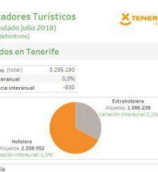 INFOGRAFÍA: Indicadores turísticos de Tenerife (acumulado julio 2018)