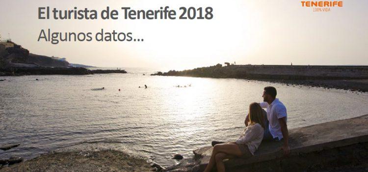 Turismo de Tenerife presenta el próximo miércoles datos del perfil del turista que visita la Isla