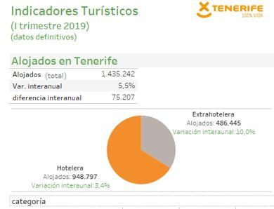 INFOGRAFÍA: Indicadores turísticos de Tenerife (I trimestre 2019)