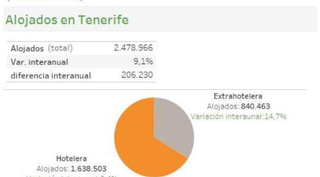 INFOGRAFÍA: Indicadores turísticos de Tenerife (acumulado mayo 2019)