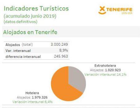 INFOGRAFÍA: Indicadores turísticos de Tenerife (I semestre 2019)