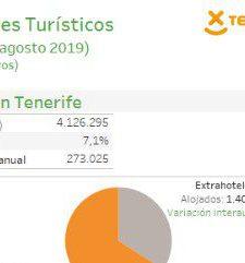 INFOGRAFÍA: Indicadores turísticos de Tenerife (acumulado agosto 2019)