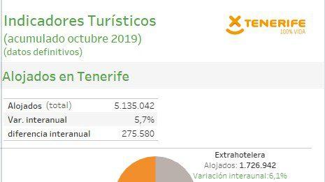 INFOGRAFÍA: Indicadores turísticos de Tenerife (acumulado octubre 2019)