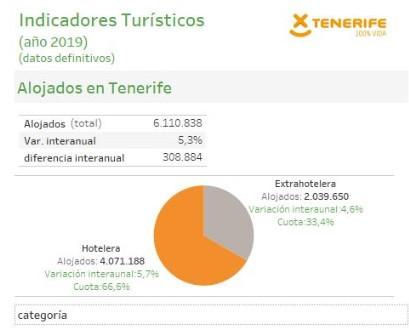 INFOGRAFÍA: Indicadores turísticos de Tenerife (año 2019)